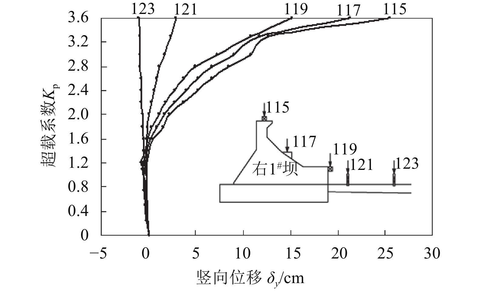 地质力学模型试验_突变理论在地质力学模型试验失稳判据中的应用